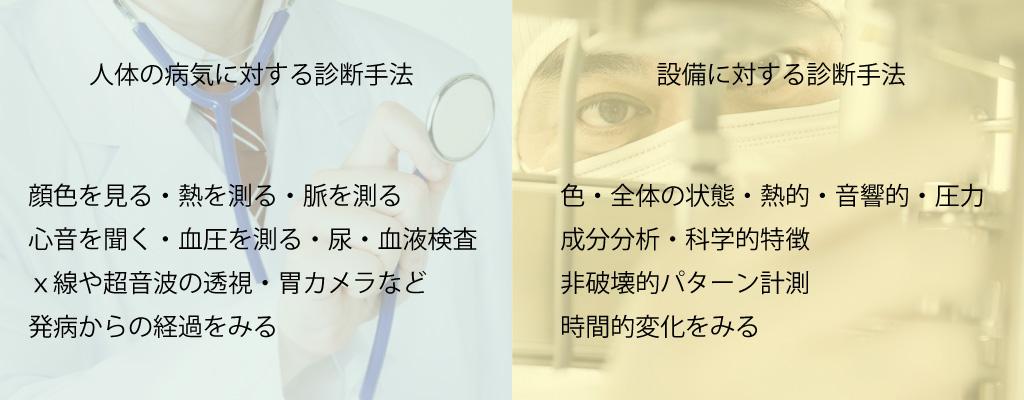 設備診断技術|人体と機械の違い