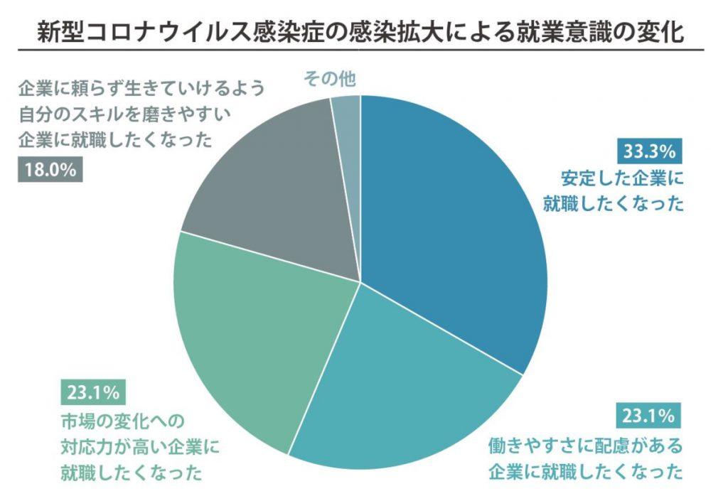 新型コロナウイルス感染症の感染拡大による就業意識の変化のグラフ