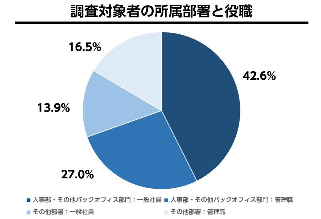 調査対象者の所属部署と役職の割合