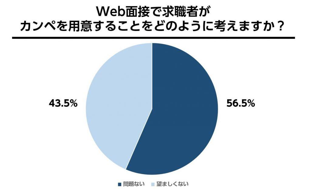 WEB面接におけるカンペの可否についての割合