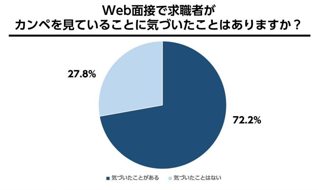 Web面接で就活生がカンペを見ていることに気づいたことがある割合